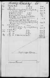 143 - Paymaster General's Ledger of Accounts with Officers of the Army. 1775-1778 › Page 28 - Fold3.com