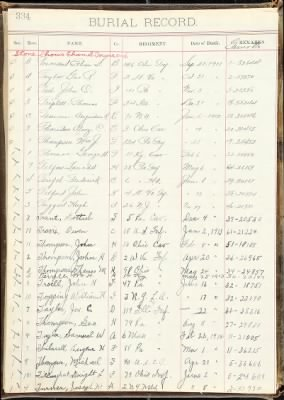 U.S., Burial Registers, Military Posts and National Cemeteries - John Troell